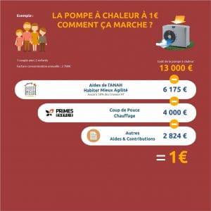 La pompe a chaleur 1 euro